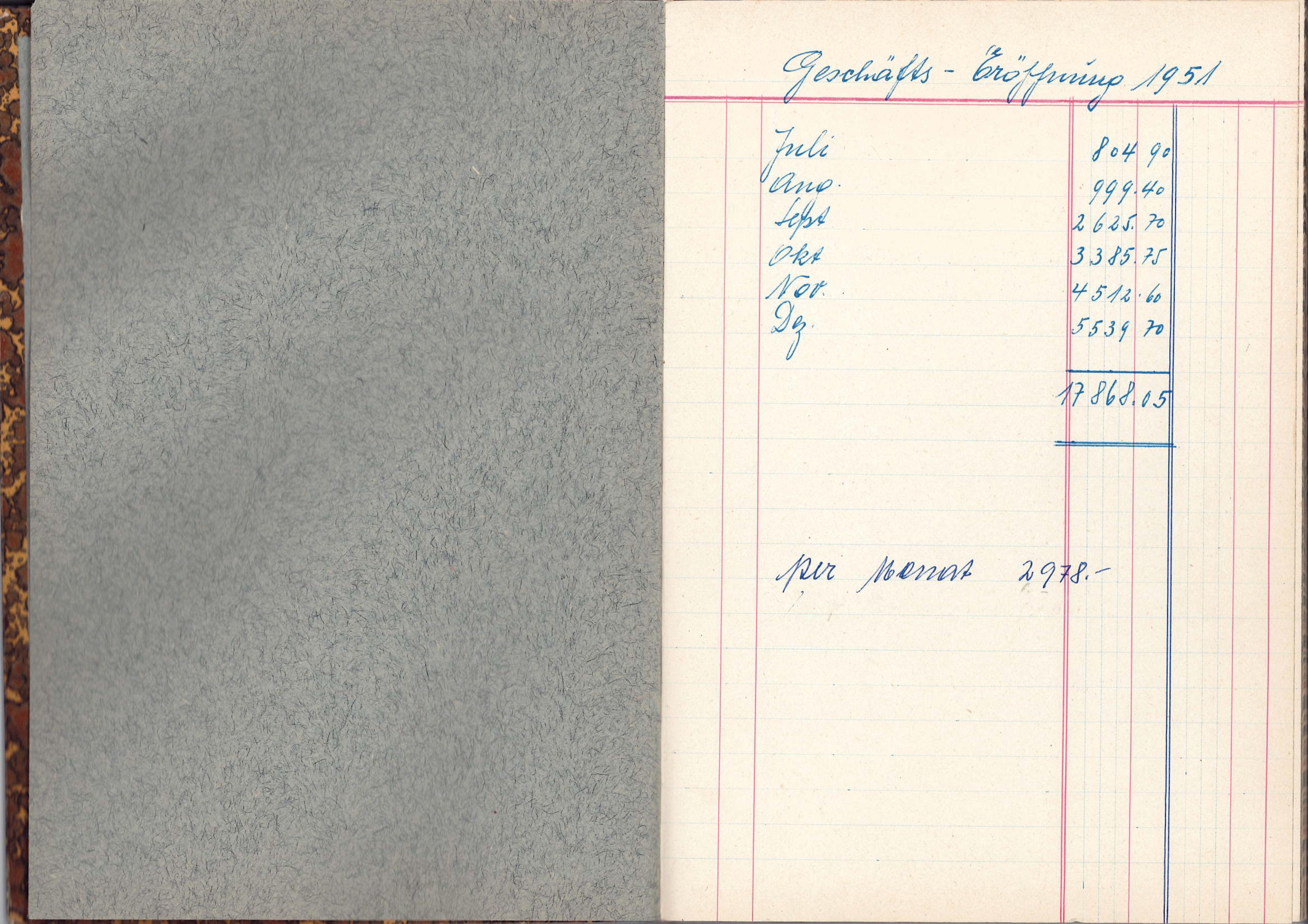 die ersten Geschäftszahlen 1951